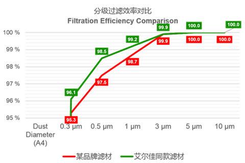 大众PQ35平台空调滤芯对比分析