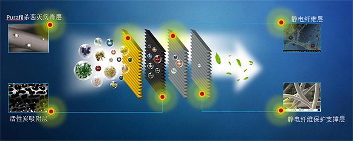 艾尔佳空调滤清器能高效低阻除PM2.5